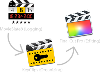 Image: MovieSlate, KeyClips Final Cut Pro X metadata cycle